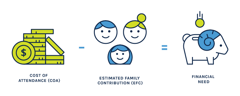 cost of attendance - estimated family contribution = financial need